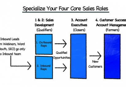 How to Organize Your Sales Team (Part 1) Part One: The Team Structure